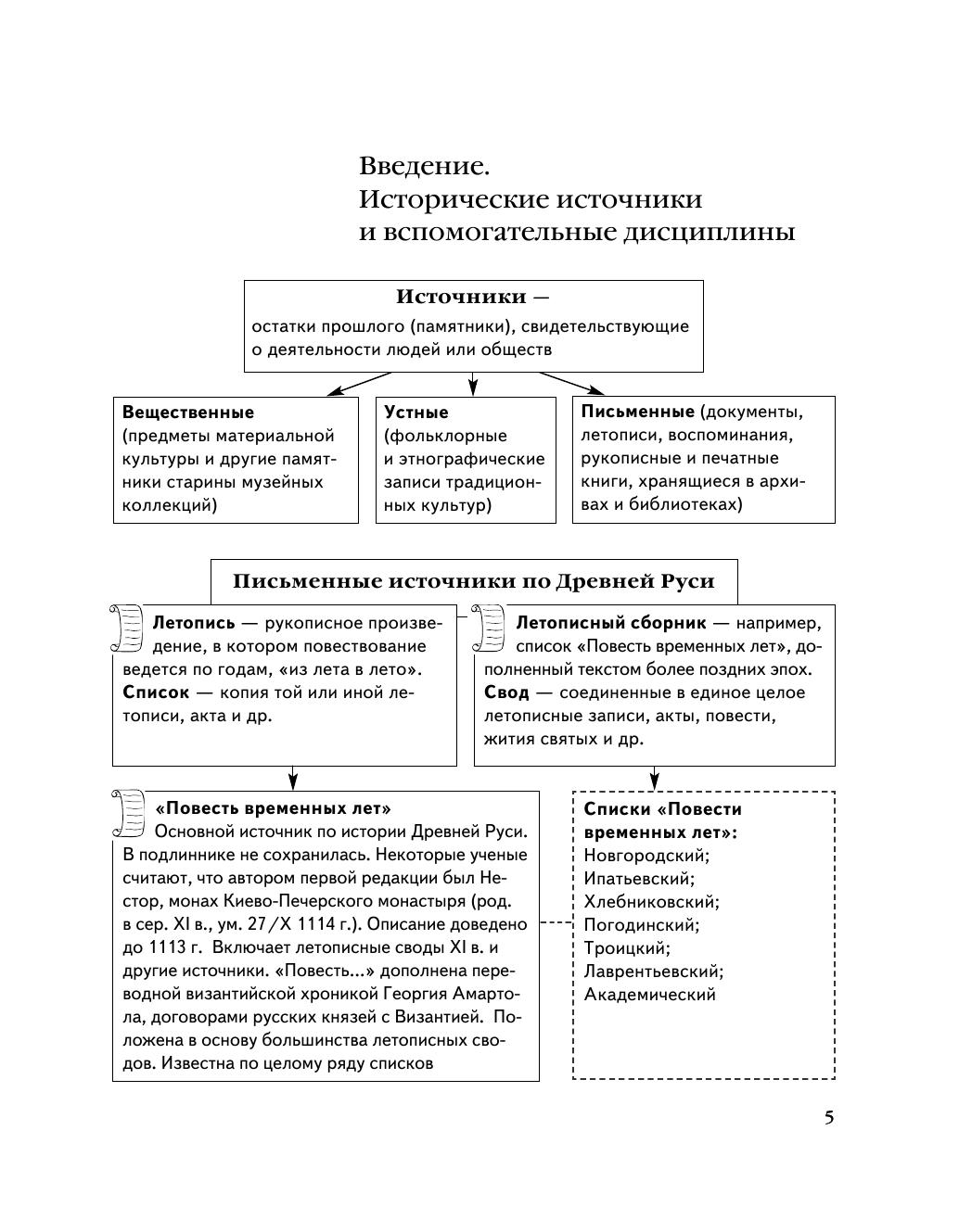 История в схемах и таблицах алексеев мазуров фото 379